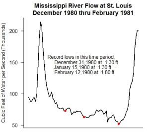 1980-1981 lows
