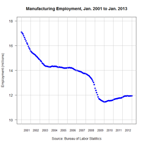 Manufacturing Jobs 2001 - 2012