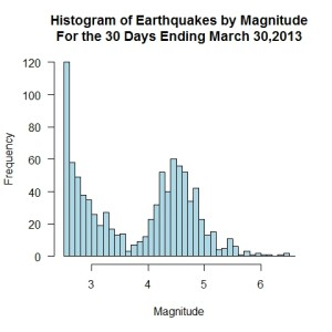 30 day histogram of earthquakes ending 03-30-13