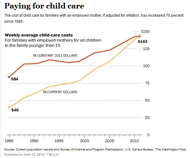 what is the average cost of preschool cost of child care going up is that the right story 397