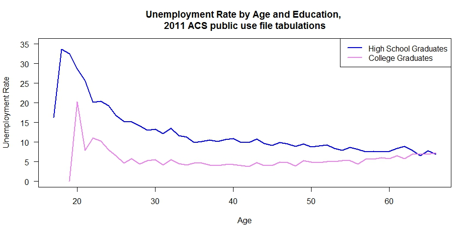 plot of us college vs hs unemployment rates by age