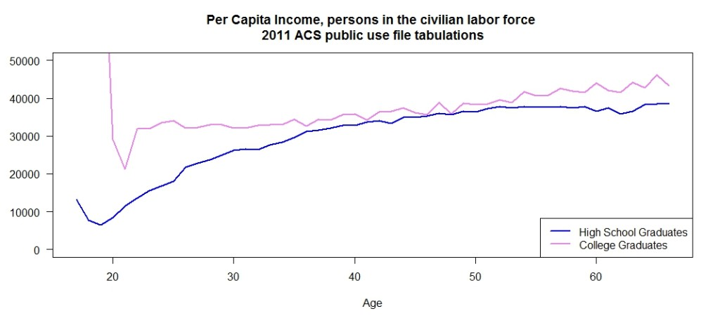 plot of us income by education for those in the labor force