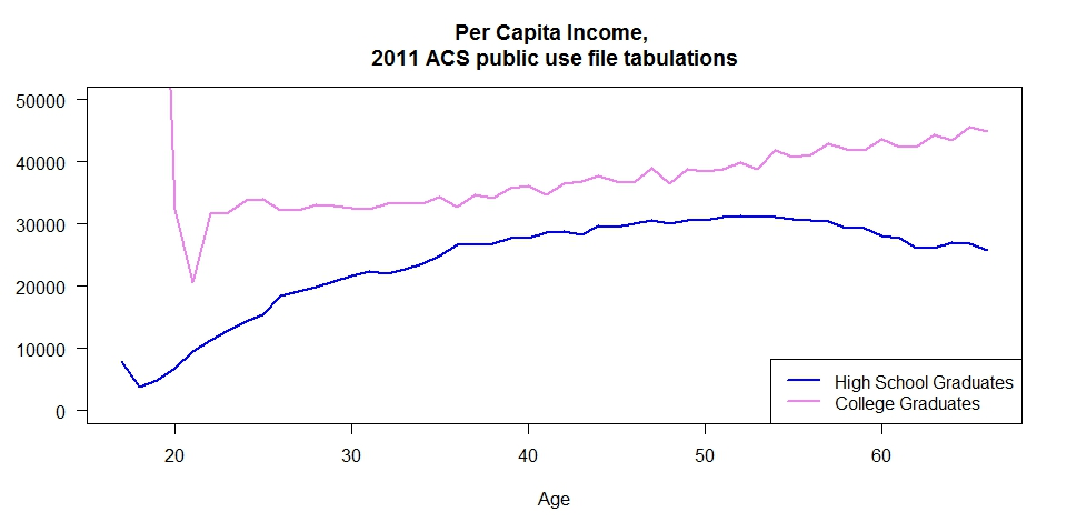 plot of us income by education