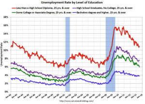 unemployment vs education