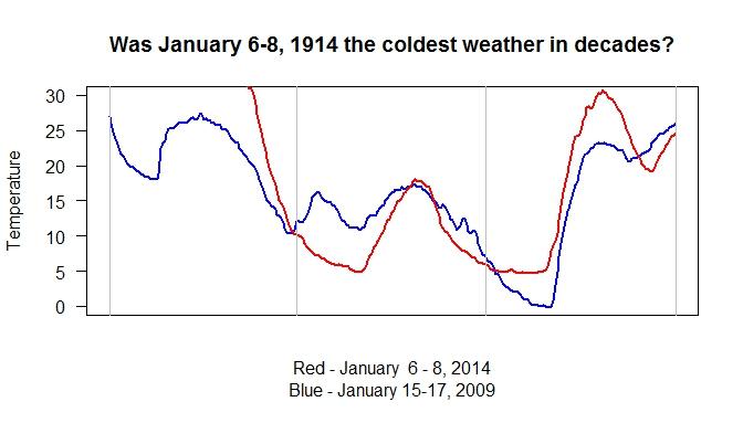 jan 2009 vs 2014 lows
