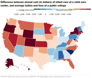 day care vs college costs